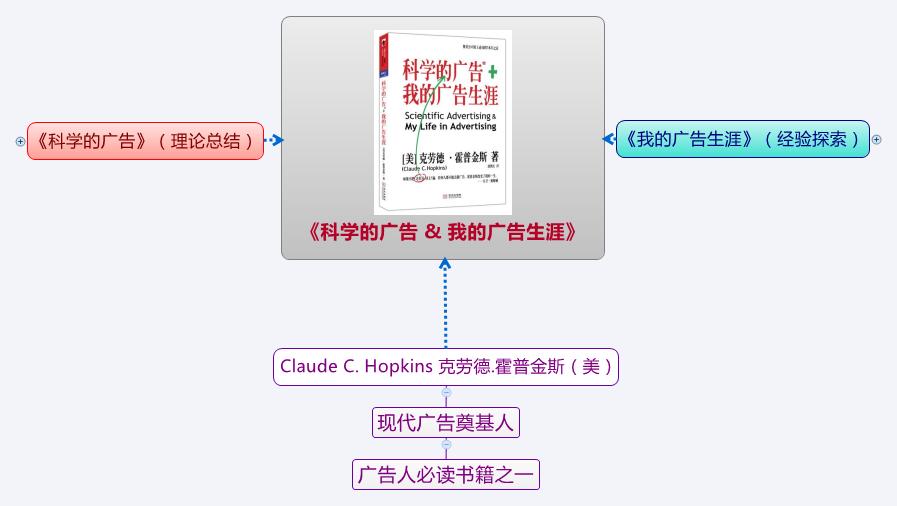 《科学的广告&我的广告生涯》思维导图读书笔记 www.write.org.cn
