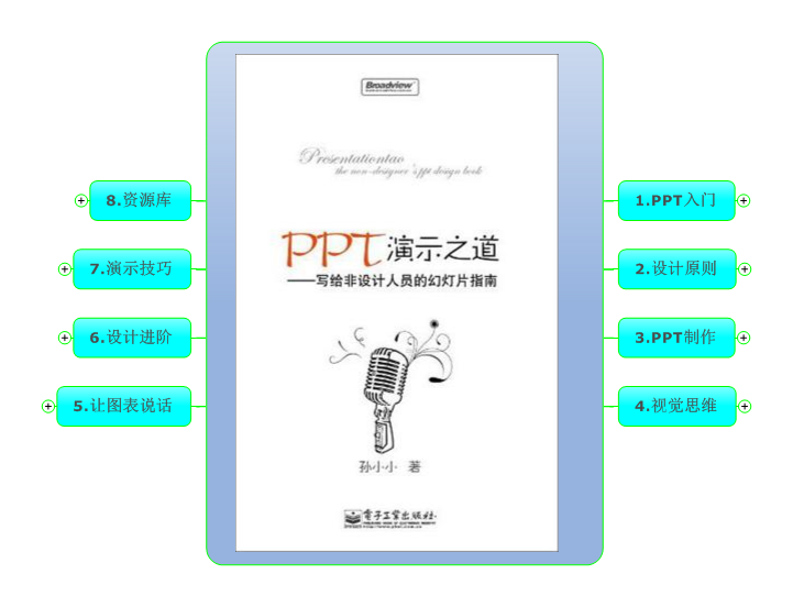《PPT演示之道》思维导图读书笔记 www.write.org.cn