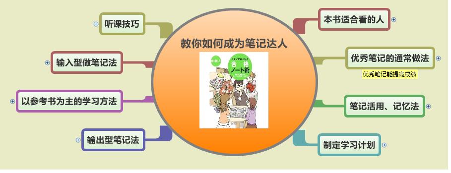 《教你如何成为笔记达人》思维导图读书笔记 www.write.org.cn