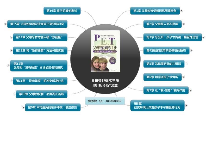 《父母效能训练手册》思维导图读书笔记 www.write.org.cn